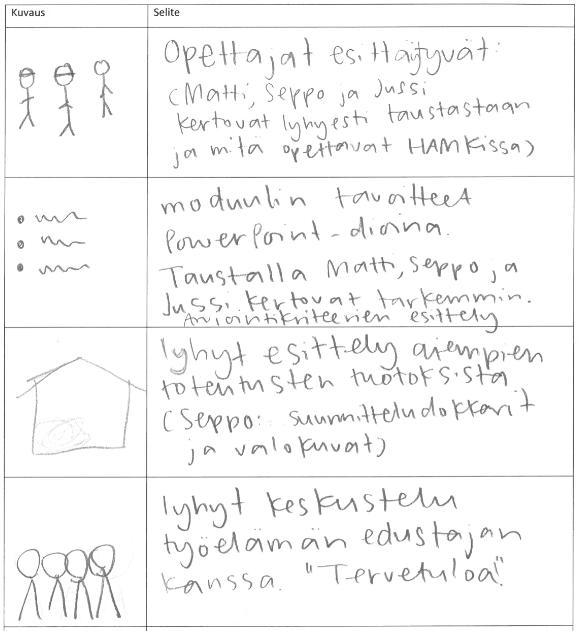 Kuvakäsikirjoitus, jossa on neljä kohtaa. Jokaisella kohdalla on kuva ja selite.