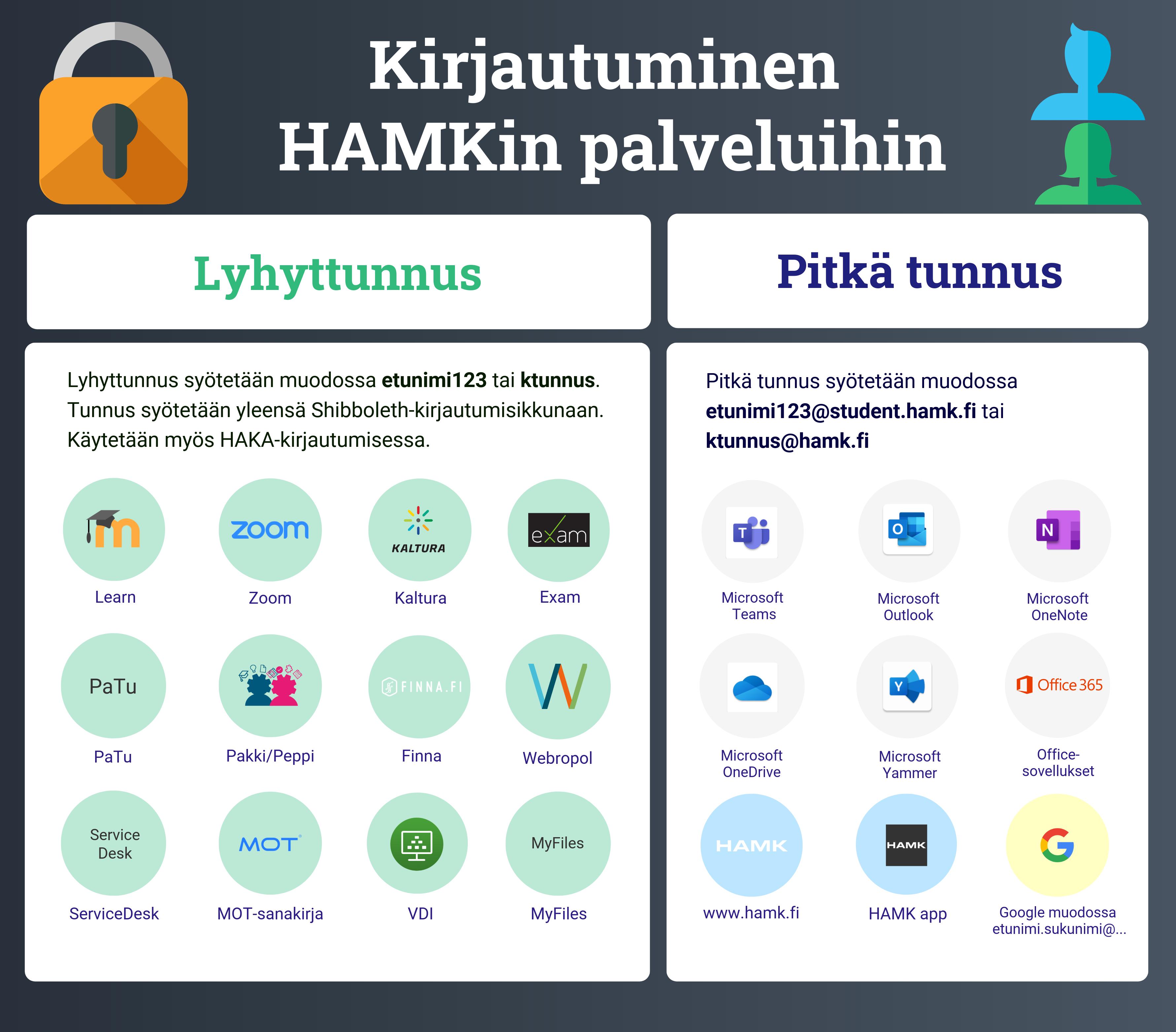 HAMKin tunnukset eri palveluissa. Lyhyttä tunnusta käytetään seuraavissa palveluissa: Learn, Zoom, Kaltura, Exam, PaTu, Pakki/Peppi, Finna, Webpropol, ServiceDesk, MOT-sanakirja, VDI ja MyFiles. Pitkää tunnustä käytetään seuraavissa: Microsoftin palveluissa, www.hamk.fi, Hamk app ja Google.