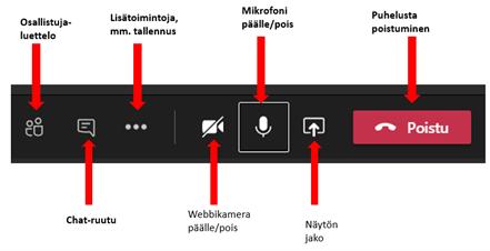 Teams-puhelun painikkeiden toiminnot. Toiminnot vasemmalta oikealle: Osallistuja luettelo, chat-ruutu, lisätoimintoja, webkamera päälle/pois, mikrofoni päälle/pois, Näytön jako ja puhelusta poistuminen.